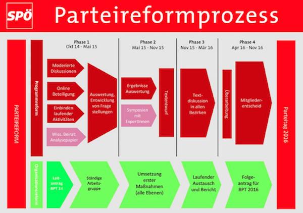 SPÖ-Parteireformprozess